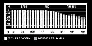 Marshall Headphones egen opgivelse af freekvensrespons for Marshall Monitor